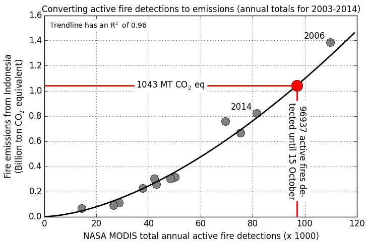 This graph shows how we derive the 2015 estimates. The grey dots indicate the total annual active fire observations in Indonesia on the horizontal axis and the corresponding GFED estimates are on the vertical axis with the years 2006 and 2014 labeled. Each grey dot represents one year between 2003 and 2014. The relation is not perfect and adds some uncertainty to those that are in these estimates already. The non-linearity is probably related to smoke obscuration of active fires in high fire years. Courtesy of Guido van der Werf / GFED.