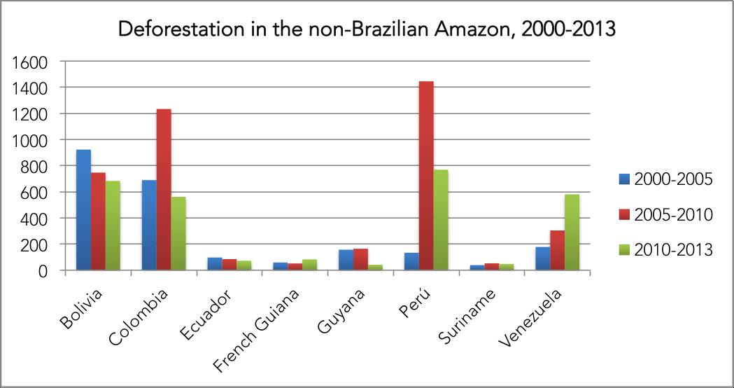 Annual deforestation outside the Brazilian Amazon