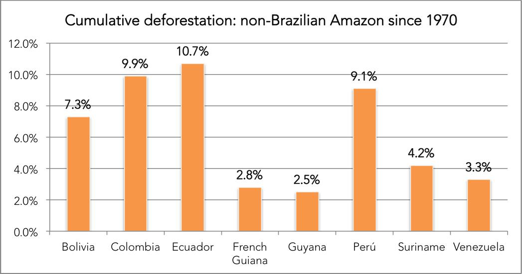 Chart: cumulative deforestation in the Non-Brazilian Amazon