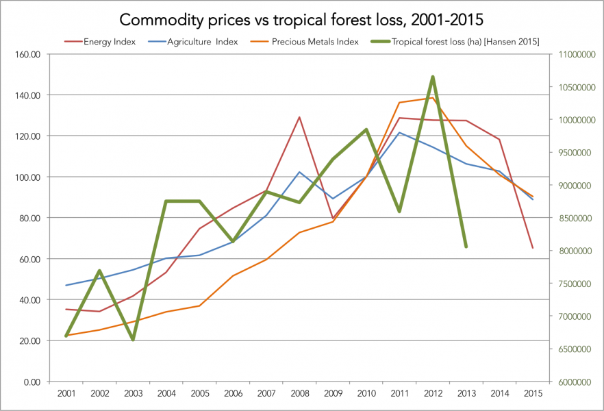 commodities-vs-forests