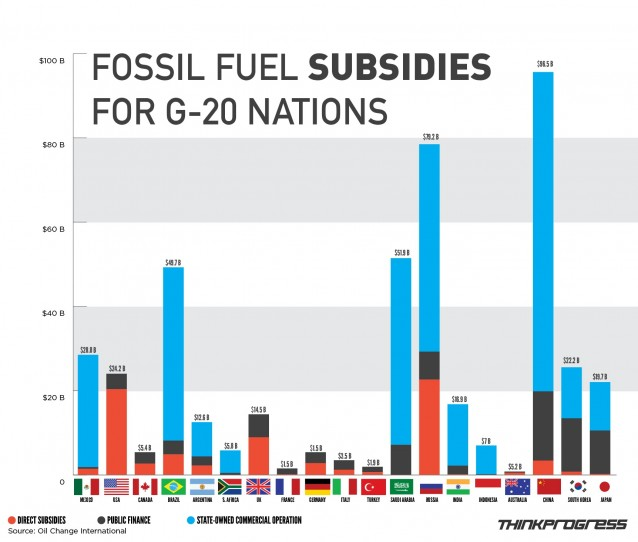 The small amounts of aid going from industrial nations to developing countries is very small compared to the amounts of money industrialized states are spending on fossil fuel company subsidies. Chart by Think Progress